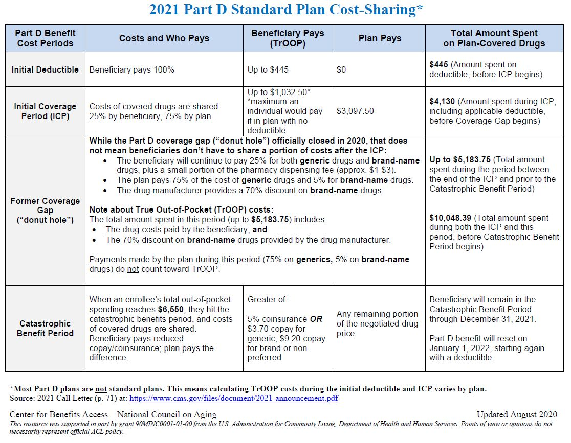 2021-Medicare-Prescription-Drug-Plan-Costs